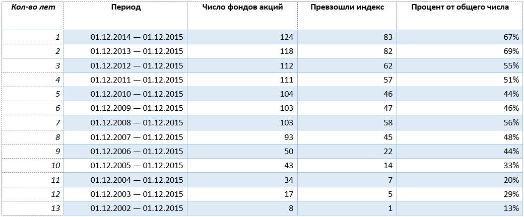 Расчет доходности ПИФов по сравнению с ММВБ