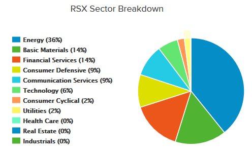 структура фонда RSX