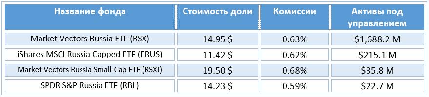 ETF с российскими активами