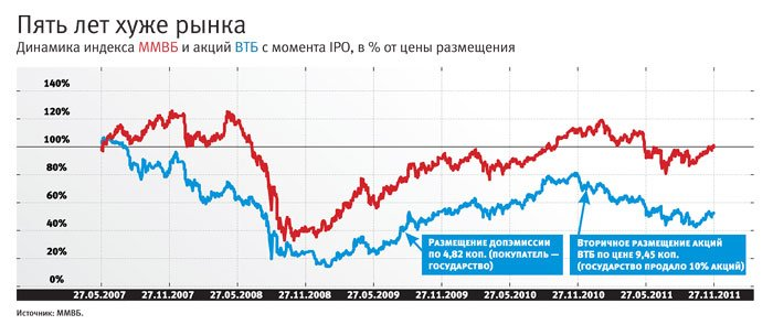 динамика акций ВТБ