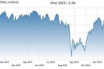 Рыночные итоги 2015