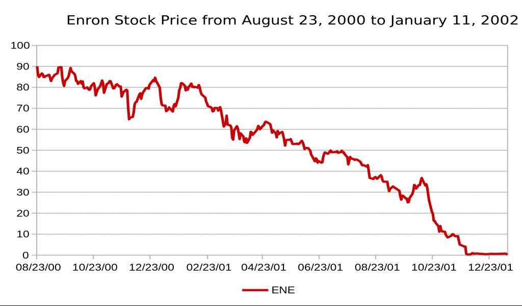 банкротство Enron