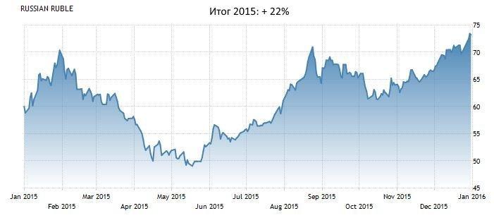 доллар-рубль в 2015