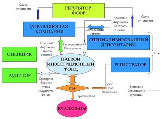 Структура взаимного фонда