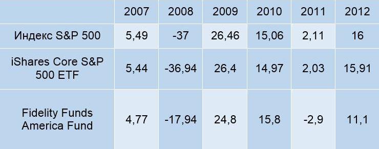 сравнения индекса и взаимного фонда
