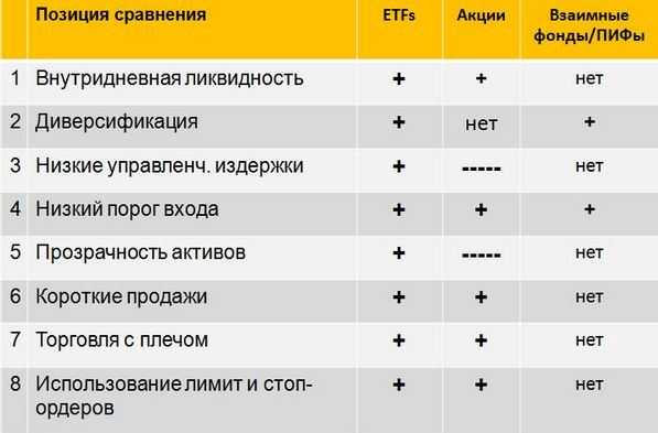 сравнение взаимных фондов и etf