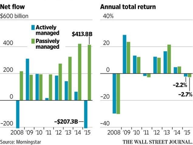etf и взаимные фонды