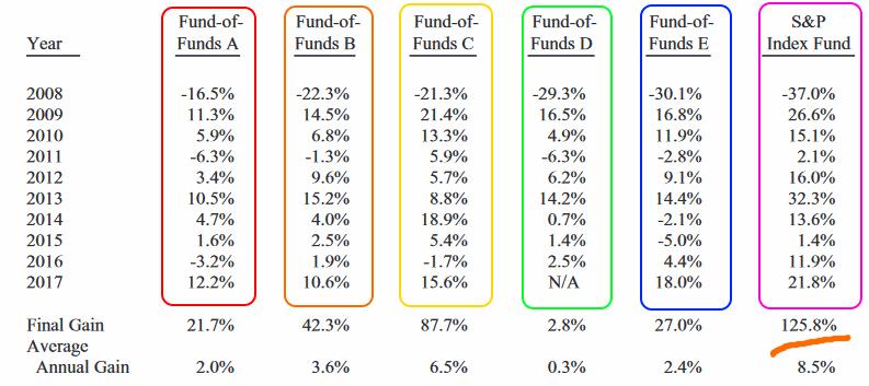 Пари Баффета с хедж-фондом Protege