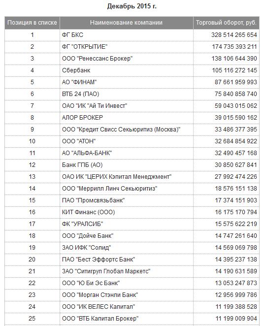 топ-20 российских брокеров