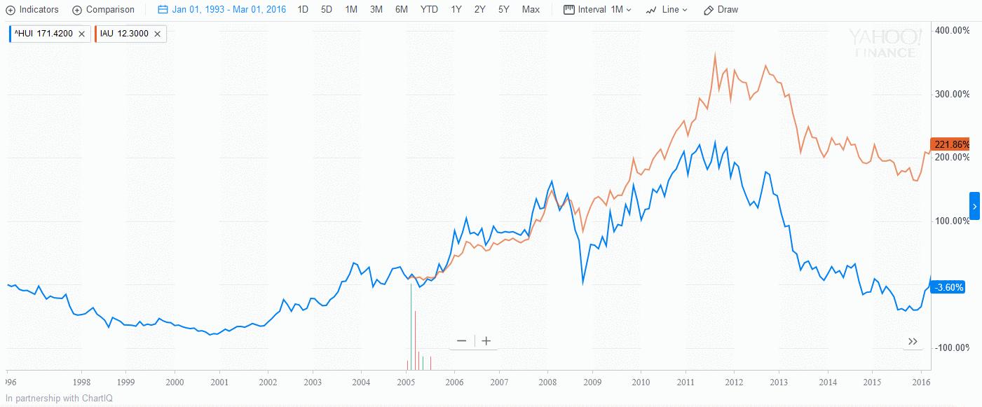 индекс золотодобыающих компаний
