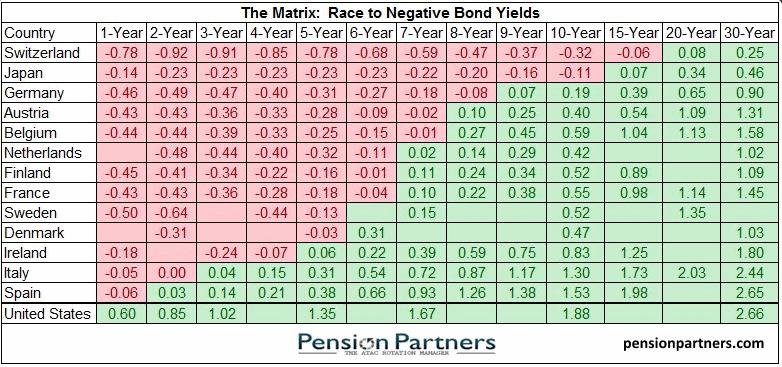 доходность европейских облигаций