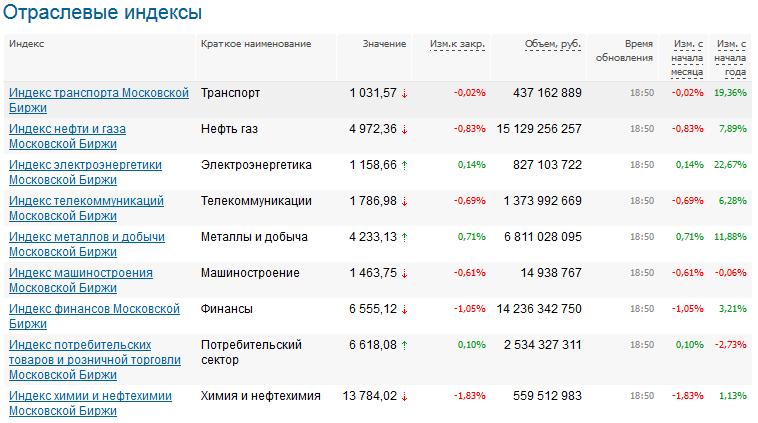 отраслевые индексы в России