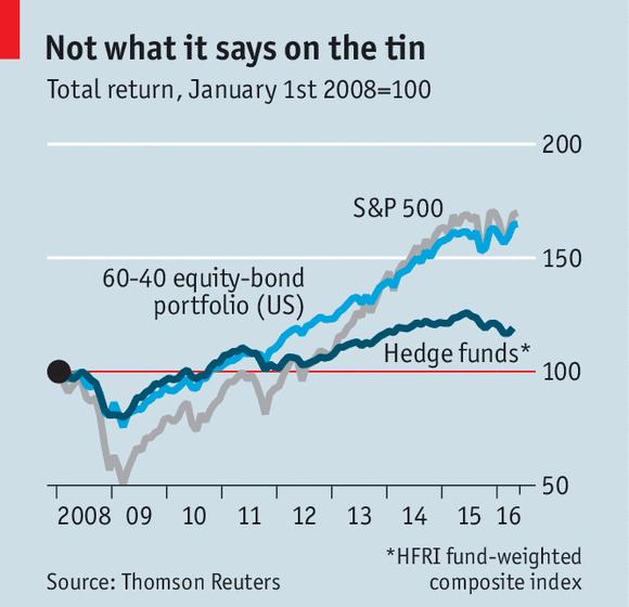 доходность хедж-фондов с 2008 года
