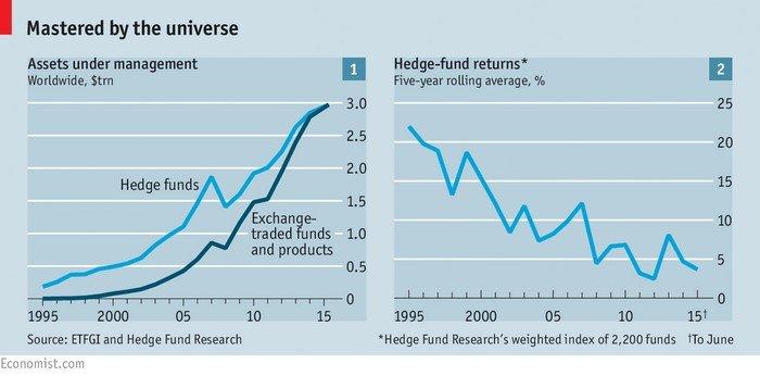 тенденции хедж-фондов