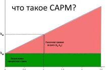 Модель ценообразования активов