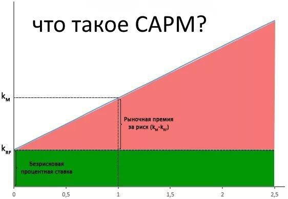 ценообразование активов