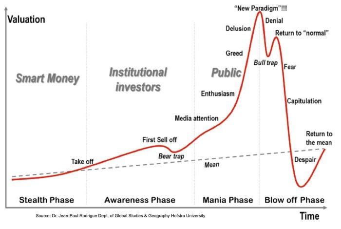 фазы рыночных пузырей