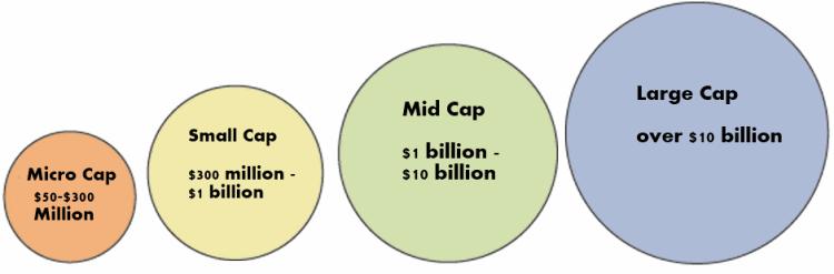 капитализация малых, средних и крупных компаний