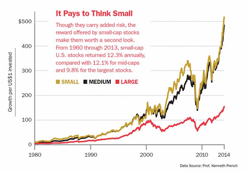 акции средней капитализации
