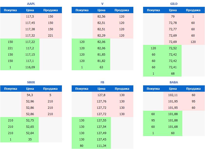 спред акций на бирже СПб
