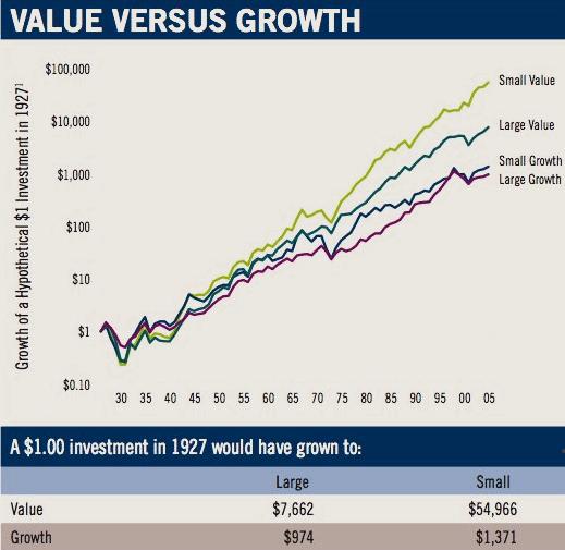 акции роста против акций стоимости
