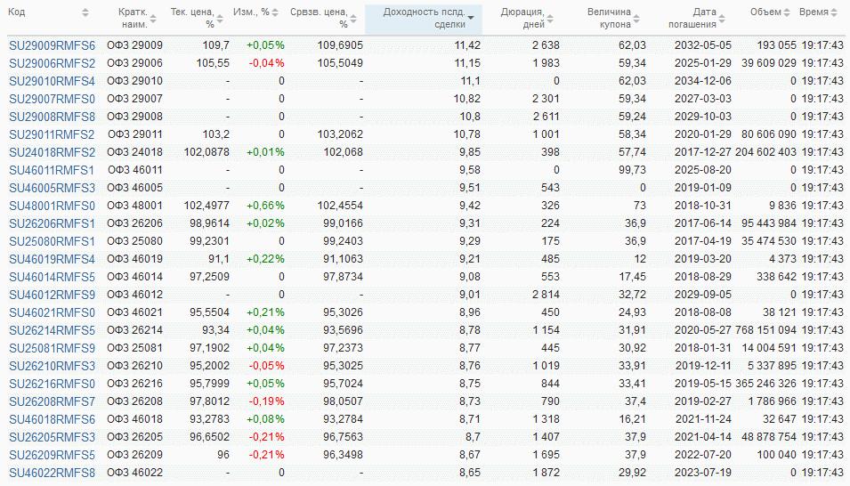 ОФЗ на Московской бирже