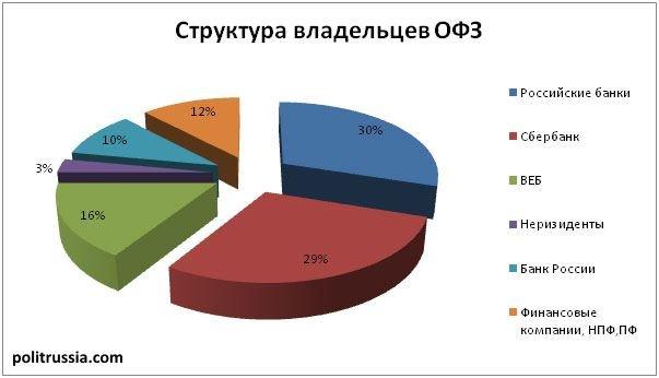 состав владельцев ОФЗ