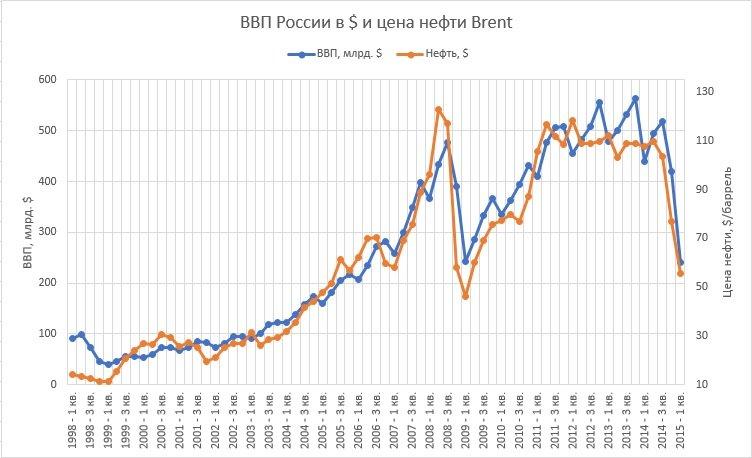 зависимость ВВП России от цены на нефть