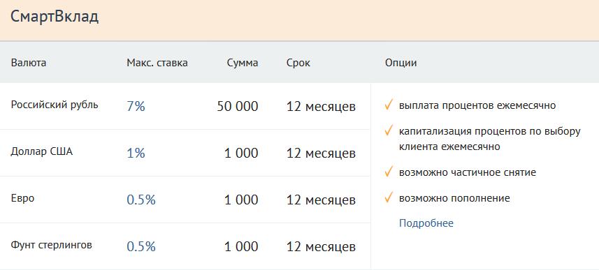 вклады банка Тинькофф