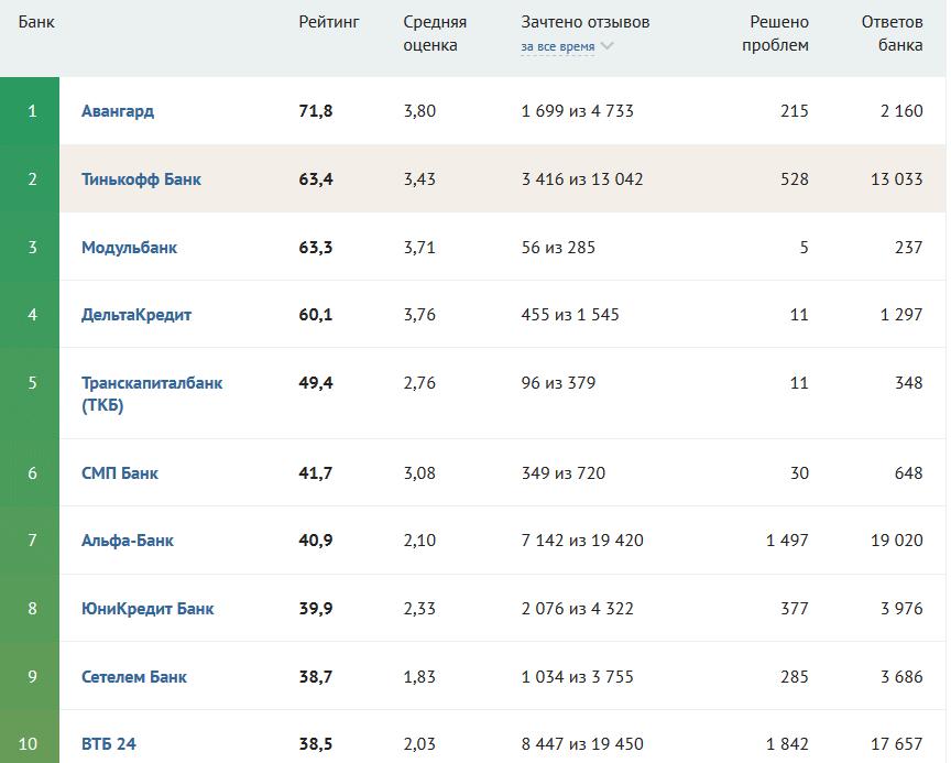 рейтинг банка Тинькофф