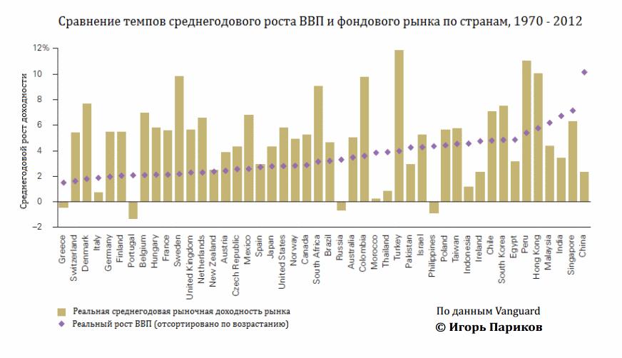 Связь ВВП и доходности фондовых рынков