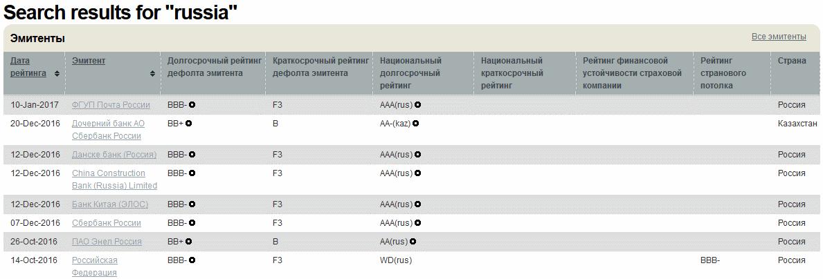 Рейтинг России по Fitch