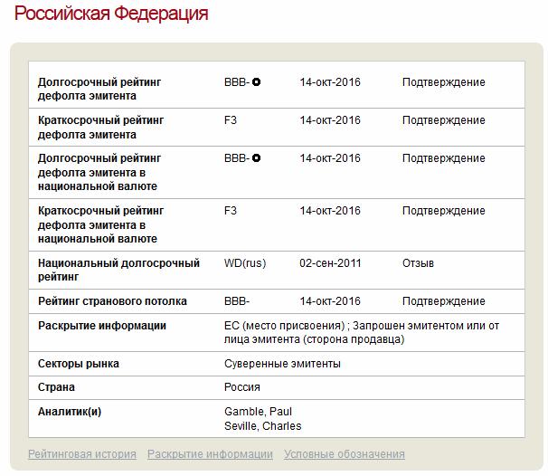 российский кредитный рейтинг от Fitch