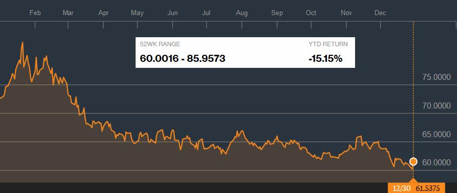 рубль к доллару в 2016