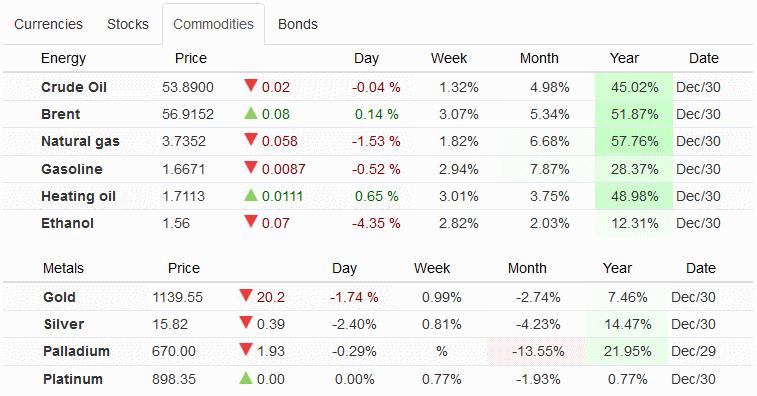 стоимость товарных активов в 2016