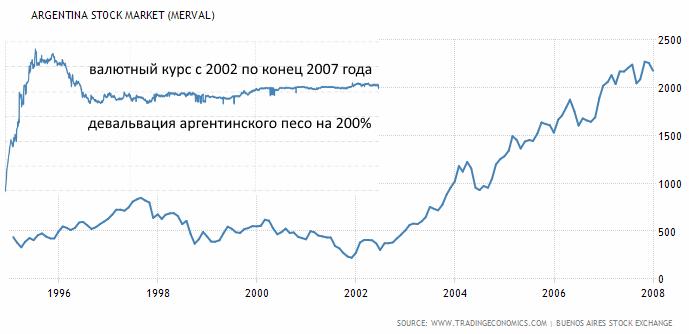 фондовый рынок Аргентины