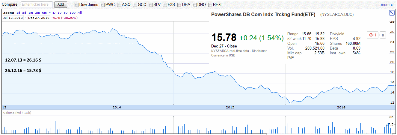 фонд PowerShares DB Commodity Index Tracking Fund