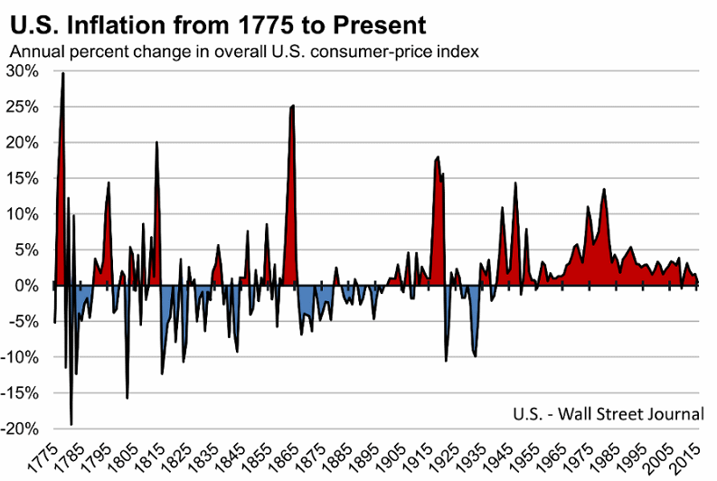 Инфляция в США с 1775 года