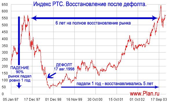 дефолт России 1998