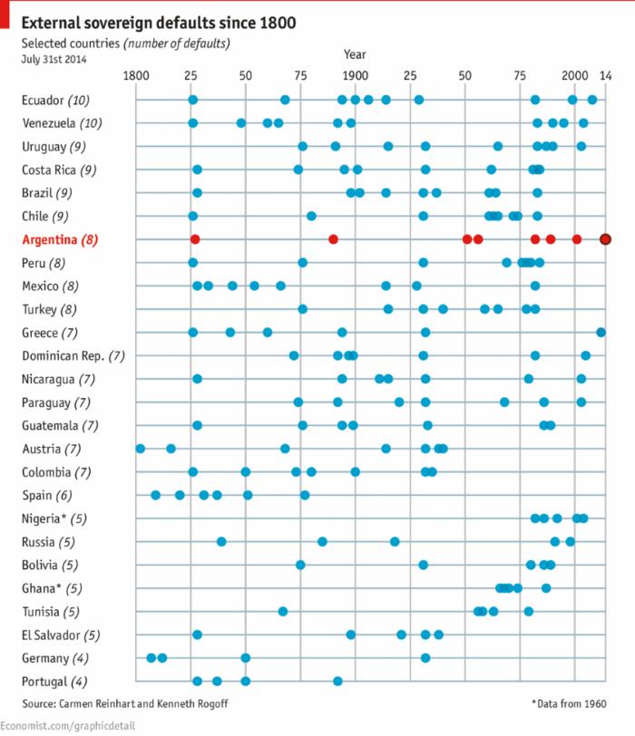 дефолты стран с 1800 года