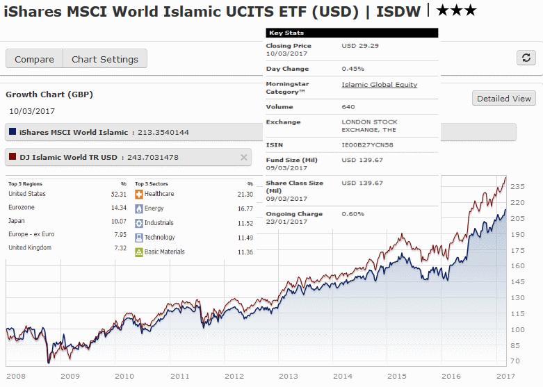 исламские фонды ETF