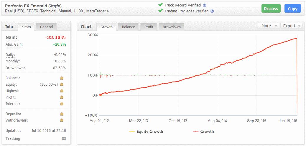 PerfectoFX - финансовая пирамида
