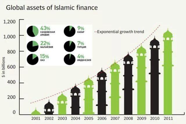 доля исламских активов в мире