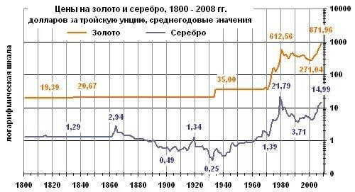 история цен на золото