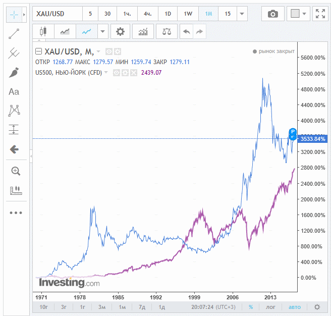 американский рынок и золото