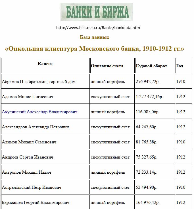 история Московской биржи