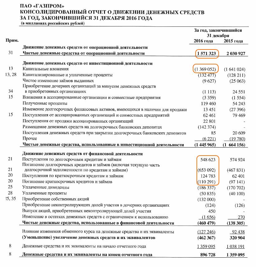 расчет денежных потоков компании
