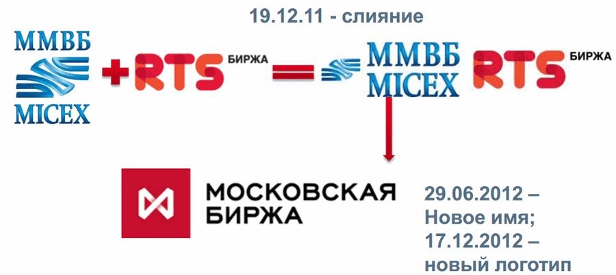 Образование Московской биржи