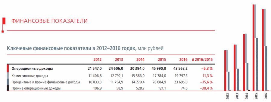 операционная прибыль Московской биржи