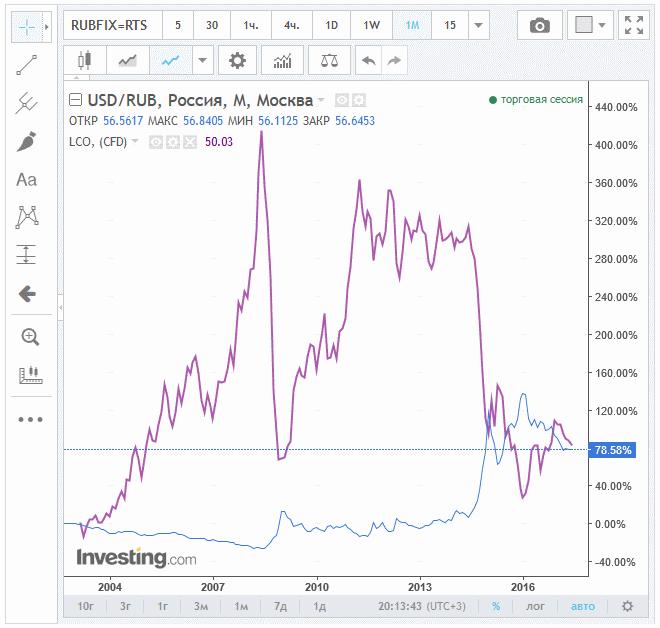 зависимость нефти и рубля